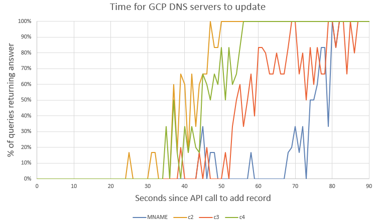 How long do GCP and AWS authoritative DNS servers take to update?