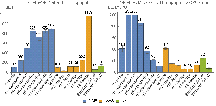 Figure 2 Measured Intra Datacenter Network Throughput For Varying Vm Types Total Left And Normalized By Cpu Count Right Showing Mean Standard