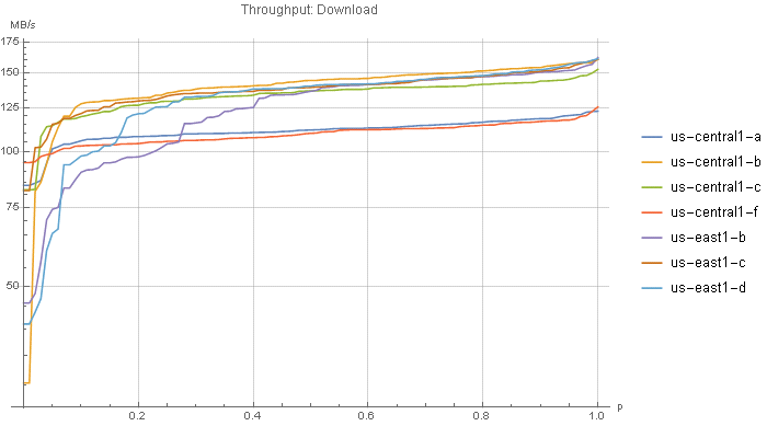 Figure 3 Throughput From All Seven Zones Accessing A Us Multi Region Bucket Data Figures 4 Right And 5