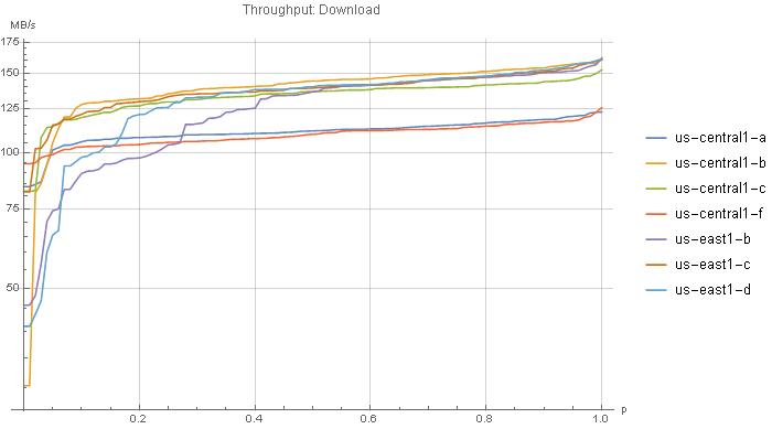 AWS S3 vs Google Cloud vs Azure:<br>Cloud Storage Performance